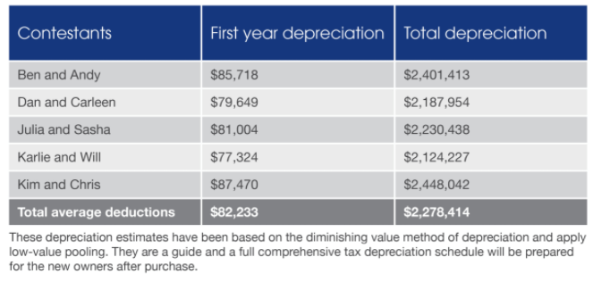 The Block's Depreciation Schedules And You
